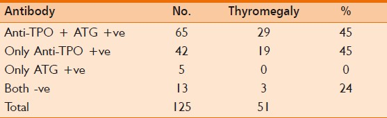 Table 2: Relationship between antibody positivity and thyromegaly