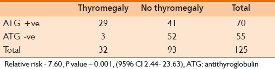 Table 4: Relationship between thyromegaly and antithyroglobulin positivity