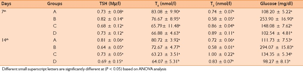 Table 1: The effect of daily oral administration of <i>Nigella sativa</i> L. ethanolic extract on the serum concentration of Glucose, thyroid stimulating hormone, T<sub>4</sub> and T<sub>3</sub> on day 7th and day 14th from the beginning of the treatment in normal and alloxan-induced diabetic Wistar albino rats