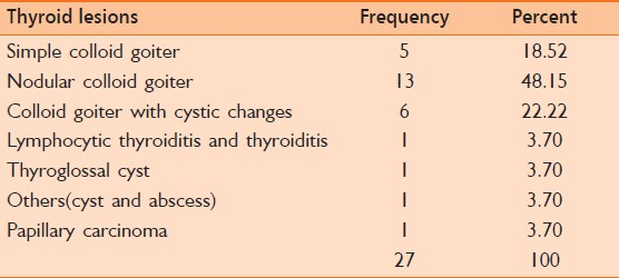 Table 2: Histological category of benign and malignant thyroid lesions