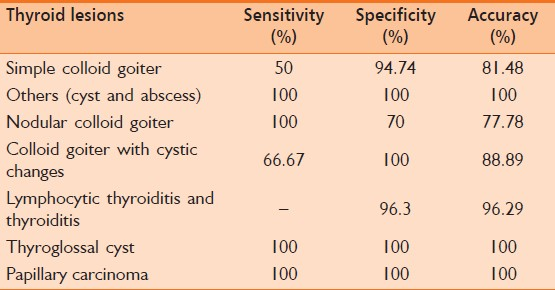 Table 3: Diagnostic accuracy of FNAC in comparison to histopathology