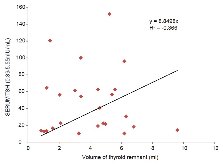 Figure 1: Correlation between the remnant thyroid volume and the serum TSH at 4 weeks postoperative period
