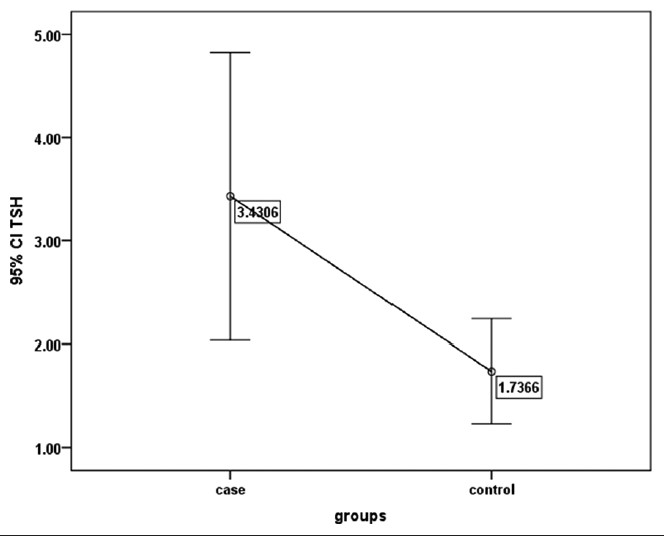 Figure 1: The mean and confidence interval of TSH in both groups