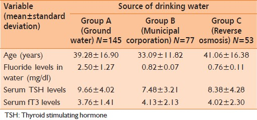 Table 2: Drinking water characteristics of the study population and their TSH and fT3 profiles