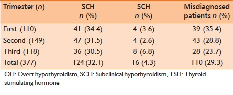 Table 3: Misdiagnosed SCH patients on comparing the ATA and non-pregnant reference