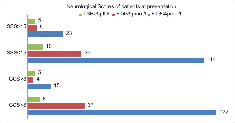 Figure 2: Neurological scores of the patients at presentation. TSH: Thyroid stimulating hormone, FT4: Free thyroxine, FT3: Free triiodothyronine, SSS: Scandinavian Stroke Scale, GCS: Glasgow Coma Scale