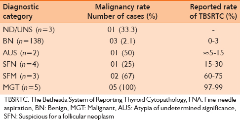 Table 4: Rate of malignancy on surgical resection for FNA thyroid diagnostic categories using TBSRTC