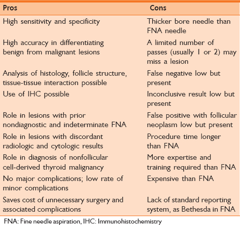 Table 1: Pros and cons of core needle biopsy of thyroid nodules