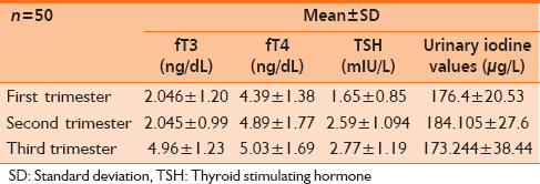 Trimester Specific Ranges For Thyroid Hormones In Normal Pregnancy