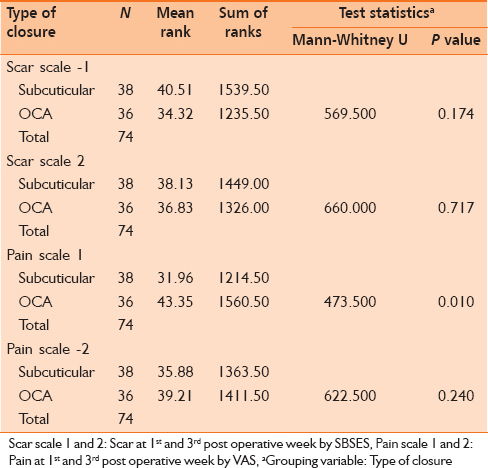 Table 3: Comparison of scar and pain between the two groups