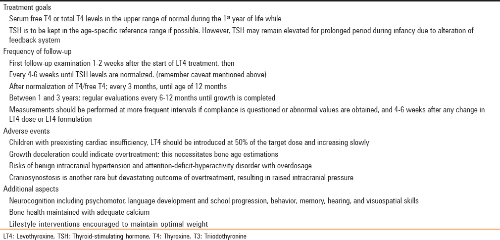 Clinical approach to congenital hypothyroidism Mondal S