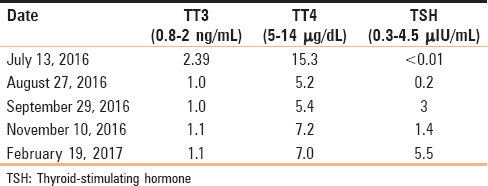 Table 2: Thyroid function tests in the mother