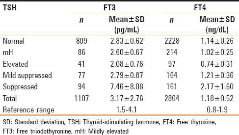 Table 3: Mean±standard deviation of free triiodothyronine and free thyroxine by thyroid-stimulating hormone levels