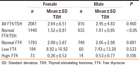 Evaluating Thyroid Function In The Clinical Laboratory Tapper Ma