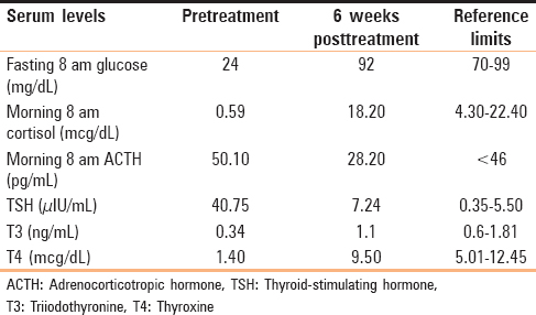 Recurrent hypoglycemia: An unusual finding of hypothyroidism