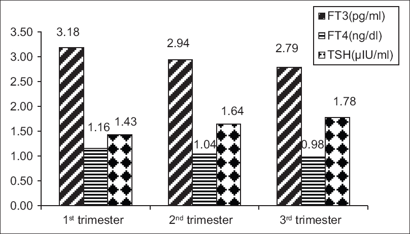 Figure 1: The mean value of thyroid function tests during different trimesters. FT3: Free triiodothyronine, FT4: Free tetraiodothyronine, TSH: Thyroid-stimulating hormone