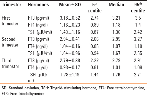 Assessment Of Normal Range Of Thyroid Function Tests In Healthy
