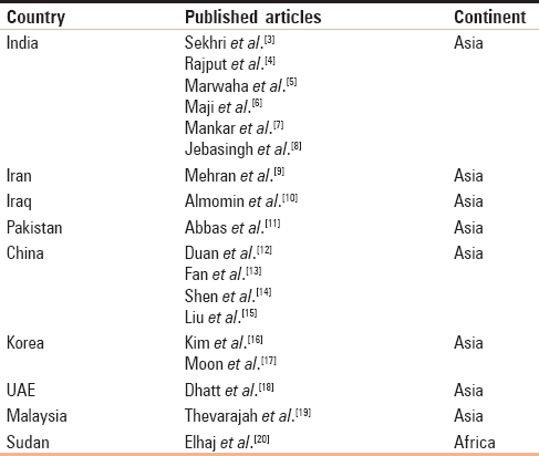 Table 1: Studies from Asia and Africa published in indexed journals which have looked at trimester-specific reference intervals for thyroid function test in pregnancy