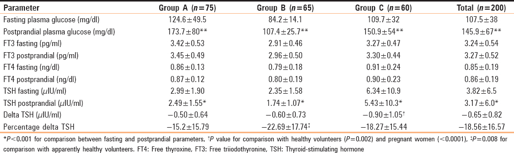 Table 1: Thyroid function tests and plasma glucose in fasting and  postprandial state