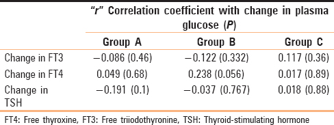 Table 2: Correlation of change in plasma glucose with change in thyroid  function tests