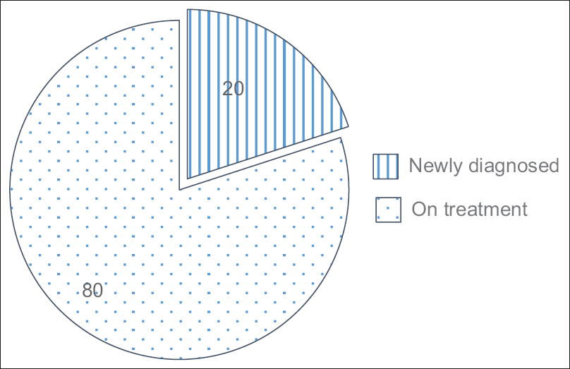 Figure 2: Distribution of study population (<i>n</i> = 55) based on treatment status