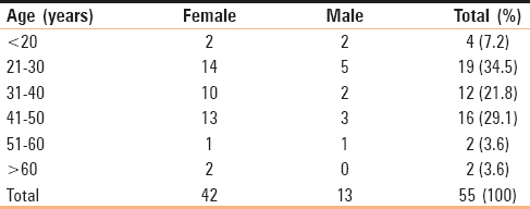 Table 3: Distribution of study population according to age group and gender (<i>n</i>=55)