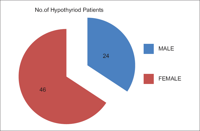 Figure 1: Showing distribution of hypothyroid according to gender