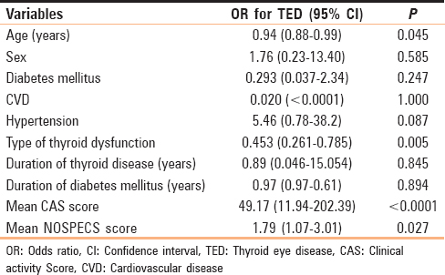 Table 5: Multiple logistic regression analysis of the effect of independent variables on thyroid eye disease