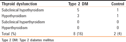 Table 1: Thyroid dysfunction in type 2 diabetes mellitus and controls