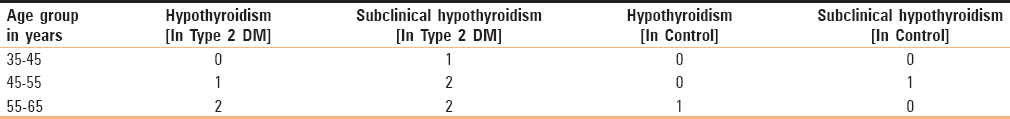 Table 2: Age distribution of thyroid dysfunction in diabetics