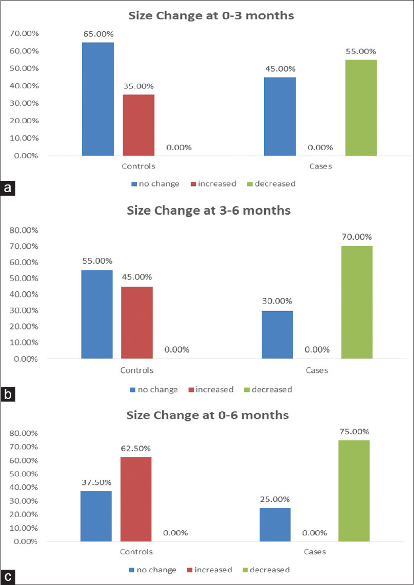 Figure 1: Comparison between the study groups regarding percentage of change in nodule size; (a) from 0 to month 3, (b) from month 3 to 6, (c) from 0 to month 6