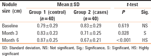 Table 2: Comparison between study groups regarding nodule size at the baseline, month 3, and month 6