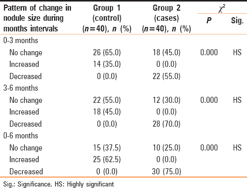 Table 4: Comparison between study groups regarding the pattern of change in nodule size at months 3 and 6