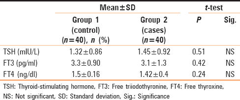 Table 5: Comparison between the study groups regarding thyroid function tests in the end of study (month 6)