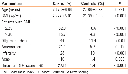 Table 1: Distribution of clinical symptoms and signs among study participants (<i>n</i>=70)