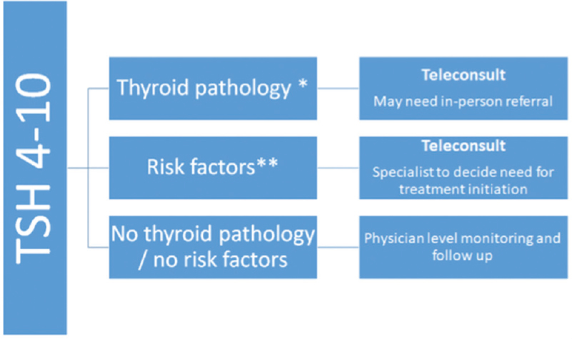 Figure 2: Forward triage for patients with Grade IA subclinical hypothyroidism.*Thyroid pathology – clinical examination for goiter and thyroid antibodies, ultrasonography suggestive of diffuse hypoechogenicity **Risk factors – Younger age, female gender, planning pregnancy/already pregnant/infertility, hypertension, dyslipidemia, and cardiovascular disease