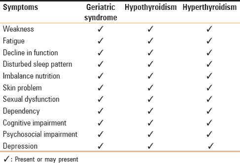 Table 1: Symptoms of geriatric syndrome in the elderly with thyroid diseases<sup>[5],[14],[15]</sup>